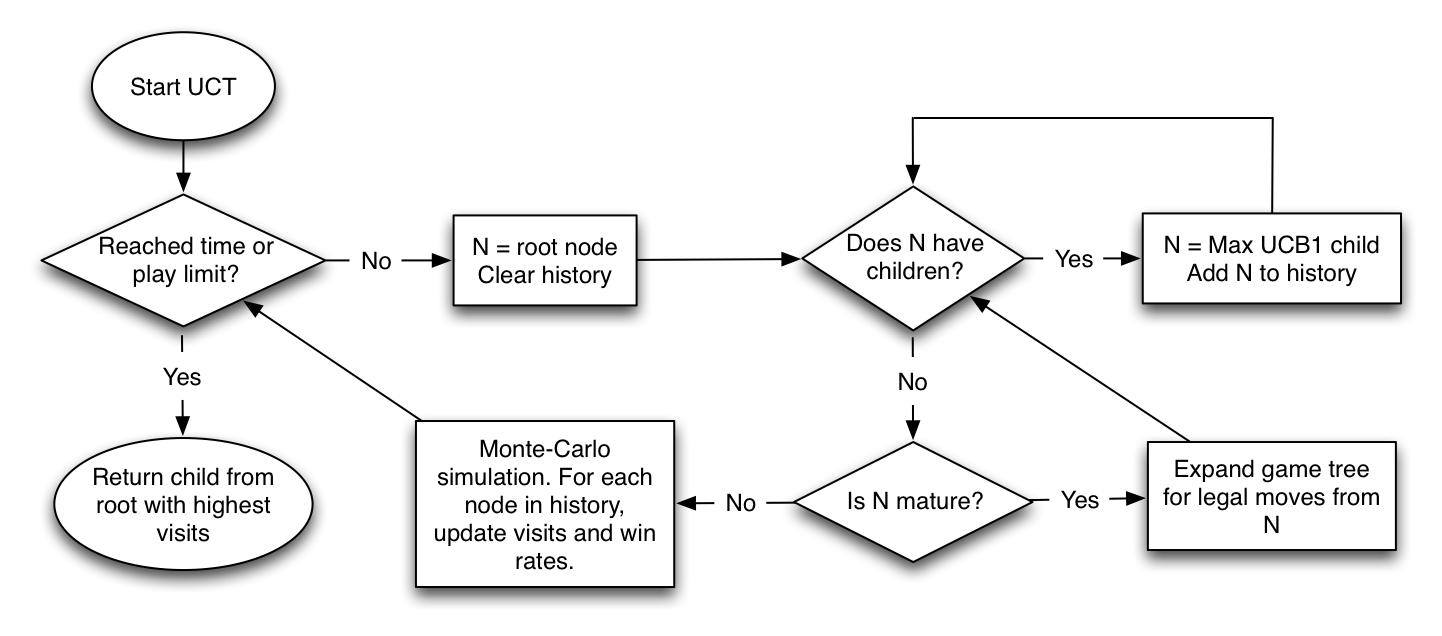 UCT Algorithm